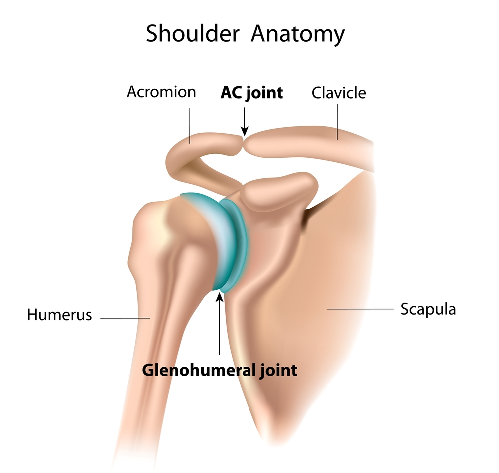 Common shoulder injuries, signs & symptoms, treatments